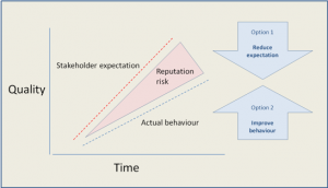 Stakeholder expectation graph
